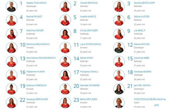 Skuad Swiss di Piala Dunia Wanita 2015 [sumber: fifa.com]